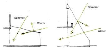Planung eines wintergartens